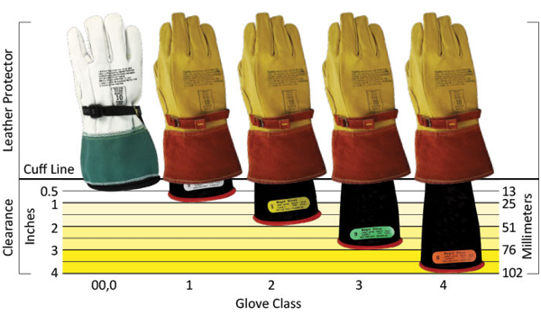 diagram showing the distance required between a leather protector and rubber insulating electrical glove